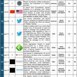 1-15 June 2014 Cyber Attacks Timeline