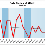 May 2014 Cyber Attack Statistics