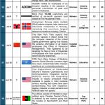 1-15 July 2014 Cyber Attacks Timeline