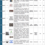 16-31 August 2014 Cyber Attacks Timeline