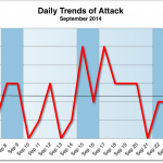 September 2014 Cyber Attacks Statistics