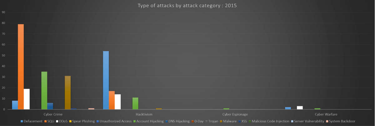 Attack-Category