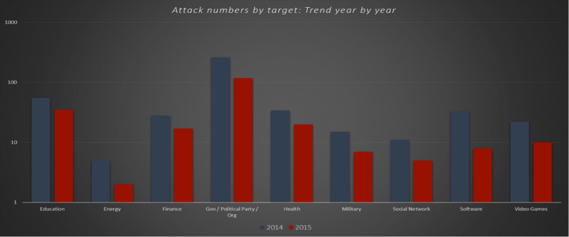 Attack by Target