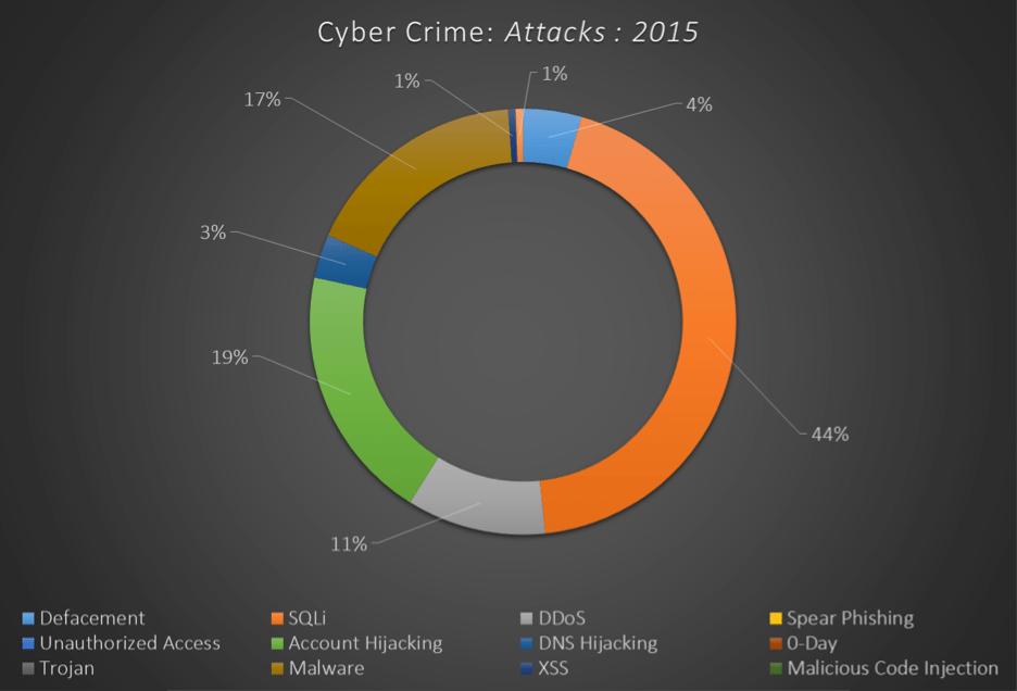 Cyber Crime Drill Down