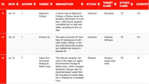 16-30 June 2015 Cyber Attacks Timeline