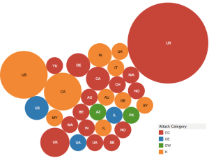 July 2015 Cyber Attacks Statistics
