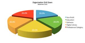 Organization Sep 2015-2