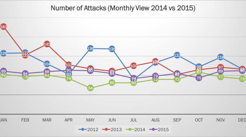 2015 Cyber Attacks Statistics Featured