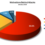 January 2016 Cyber Attacks Statistics