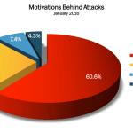 January 2016 Cyber Attacks Statistics