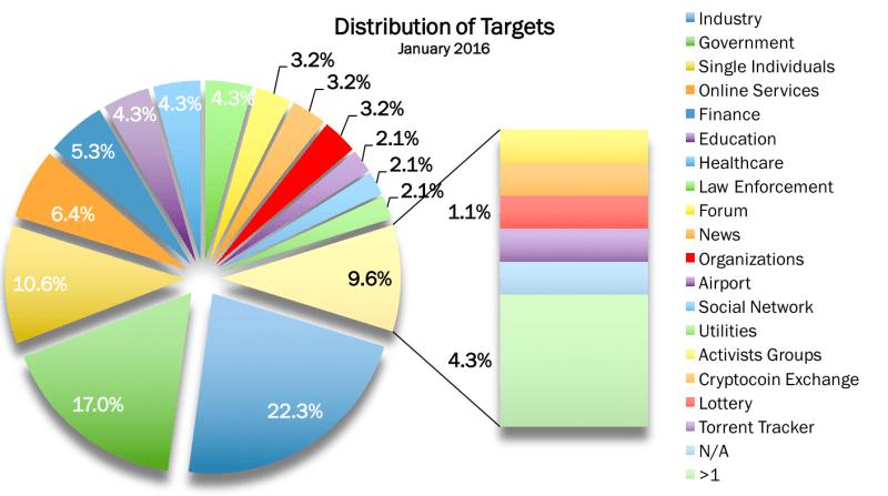 Targets Jan 2016