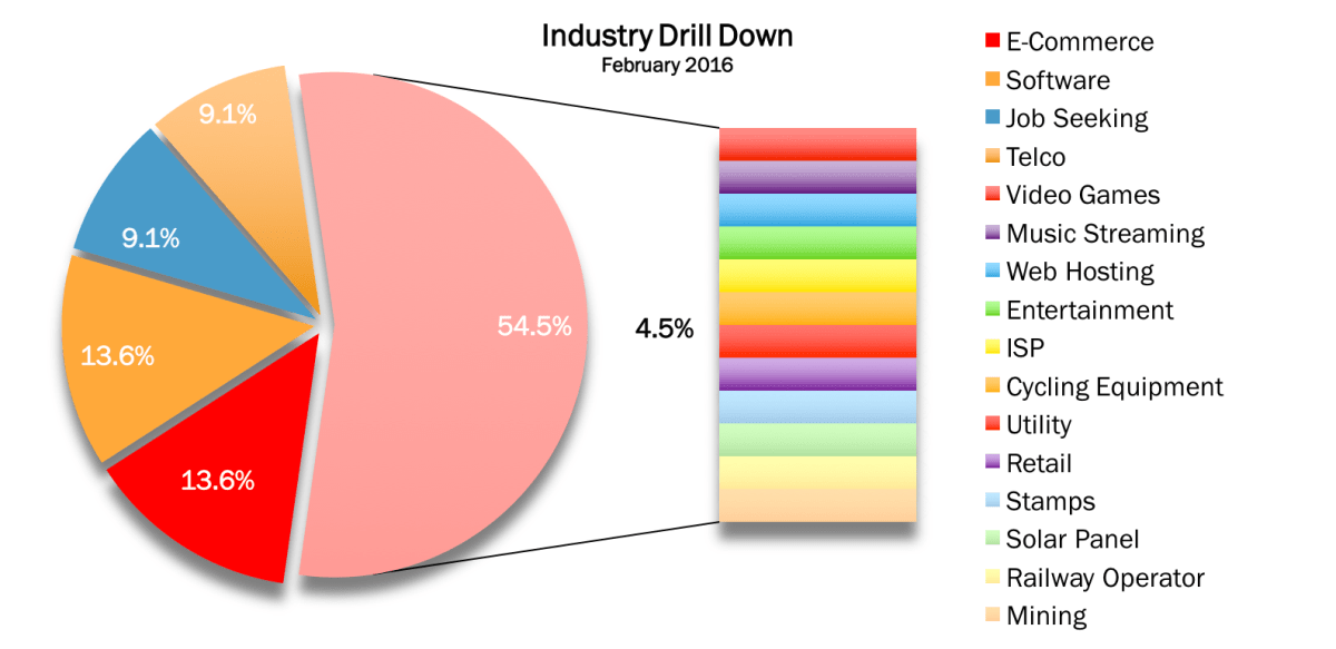 February 2016 Industry Drill Down