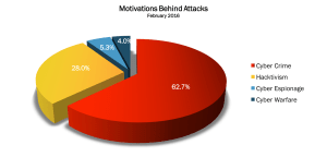 February 2016 Cyber Attacks Statistics