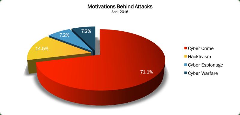 Motivations April 2016