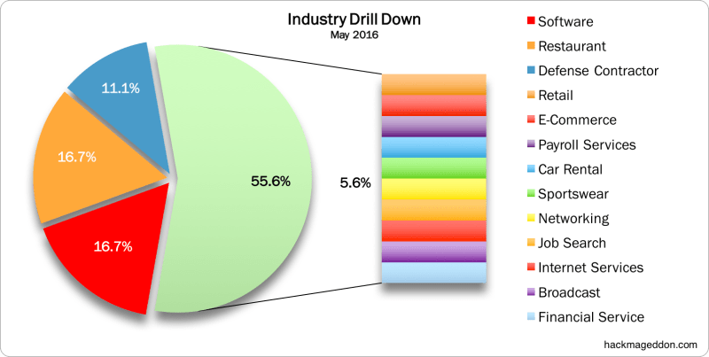 Industry Drill Down May 2016