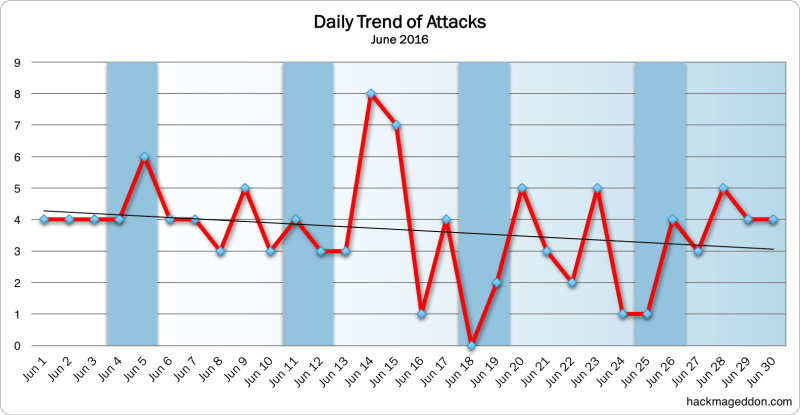 June 2016 Daily Trend