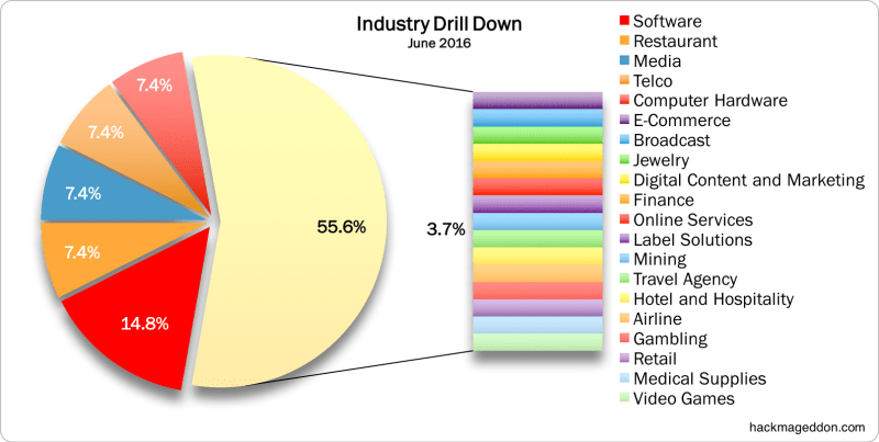 June 2016 Industry Drill Down