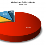 August 2016 Cyber Attacks Statistics