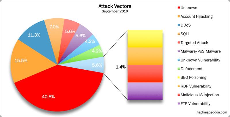 attack-vectors-september-2016