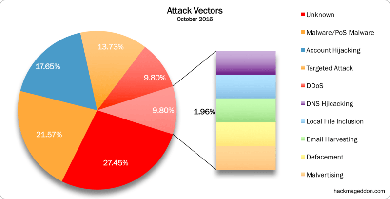 attack-vectors-october-2016