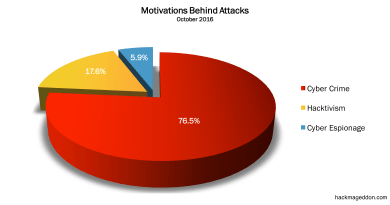 October 2016 Cyber Attacks Statistics