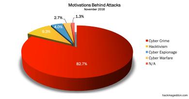 November 2016 Cyber Attacks Statistics