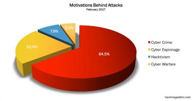 February 2017 Cyber Attacks Statistics