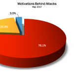 May 2017 Cyber Attacks Statistics