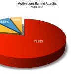 August 2017 Cyber Attacks Statistics