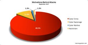 September 2017 Cyber Attacks Statistics
