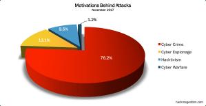 November 2017 Cyber Attacks Statistics