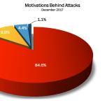 December 2017 Cyber Attacks Statistics