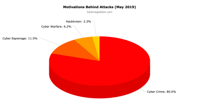 May 2019 Cyber Attacks Statistics