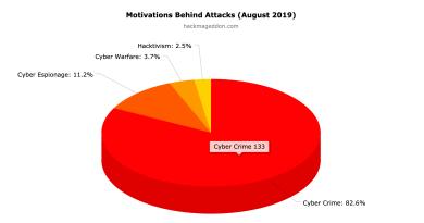 August 2019 Cyber Attacks Statistics
