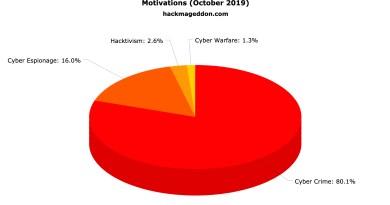 October 2019 Cyber Attacks Statistics