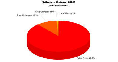February 2020 Cyber Attacks Statistics