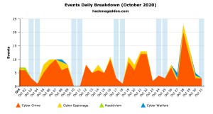 October 2020 Cyber Attacks Statistics