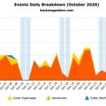 October 2020 Cyber Attacks Statistics