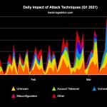 Q1 2021 Cyber Attack Statistics