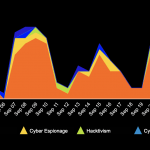 September 2021 Cyber Attacks Statistics
