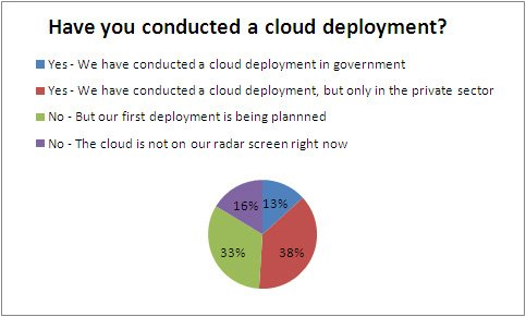 Cloud Deployment Poll