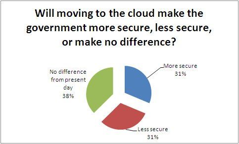 Will moving to the cloud make us more secure?