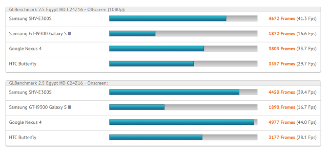 sgs4benchmarks