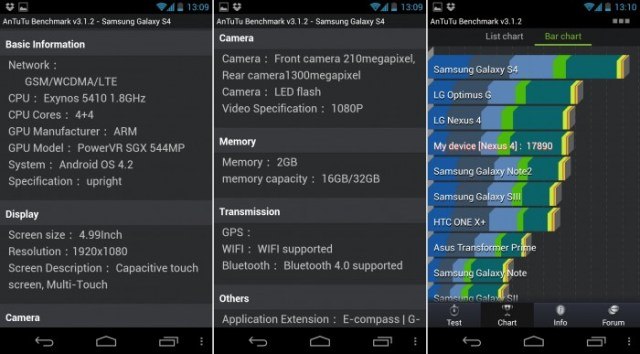 Samsung Galaxy S4 benchmarks and specifications