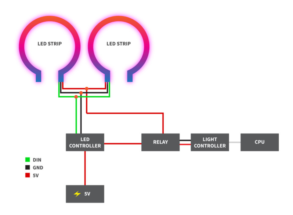 hackmycab – B Neons to LED Strips on
