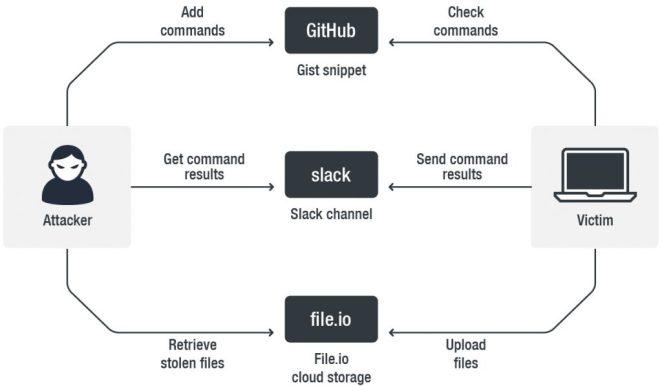 Ataque de Malware Github Slack
