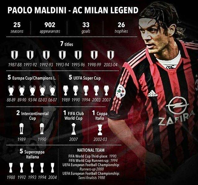 RASMI: Paolo Maldini oo kusoo noqday AC Milan + xilliga lasoo ...
