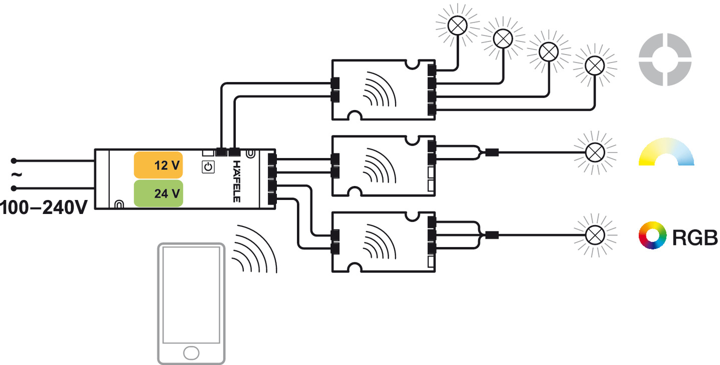 Radio remote control, Häfele Connect, BLE box 4-channel