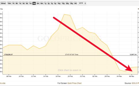 harga emas rendah