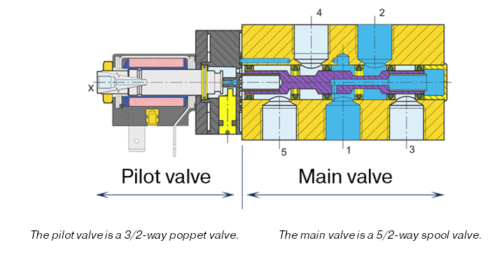 2 way vs 3 valve 240v electric baseboard heat wiring diagram structure and function of directional valves pilot operated spool